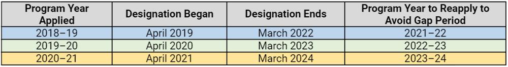 Designation Periods for Model Schools (2021-2022)